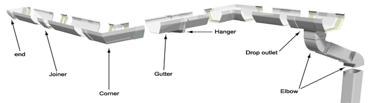 Homefront Guttering Services Your House Gutter Questions